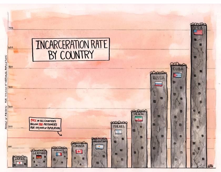 Incarceration by country