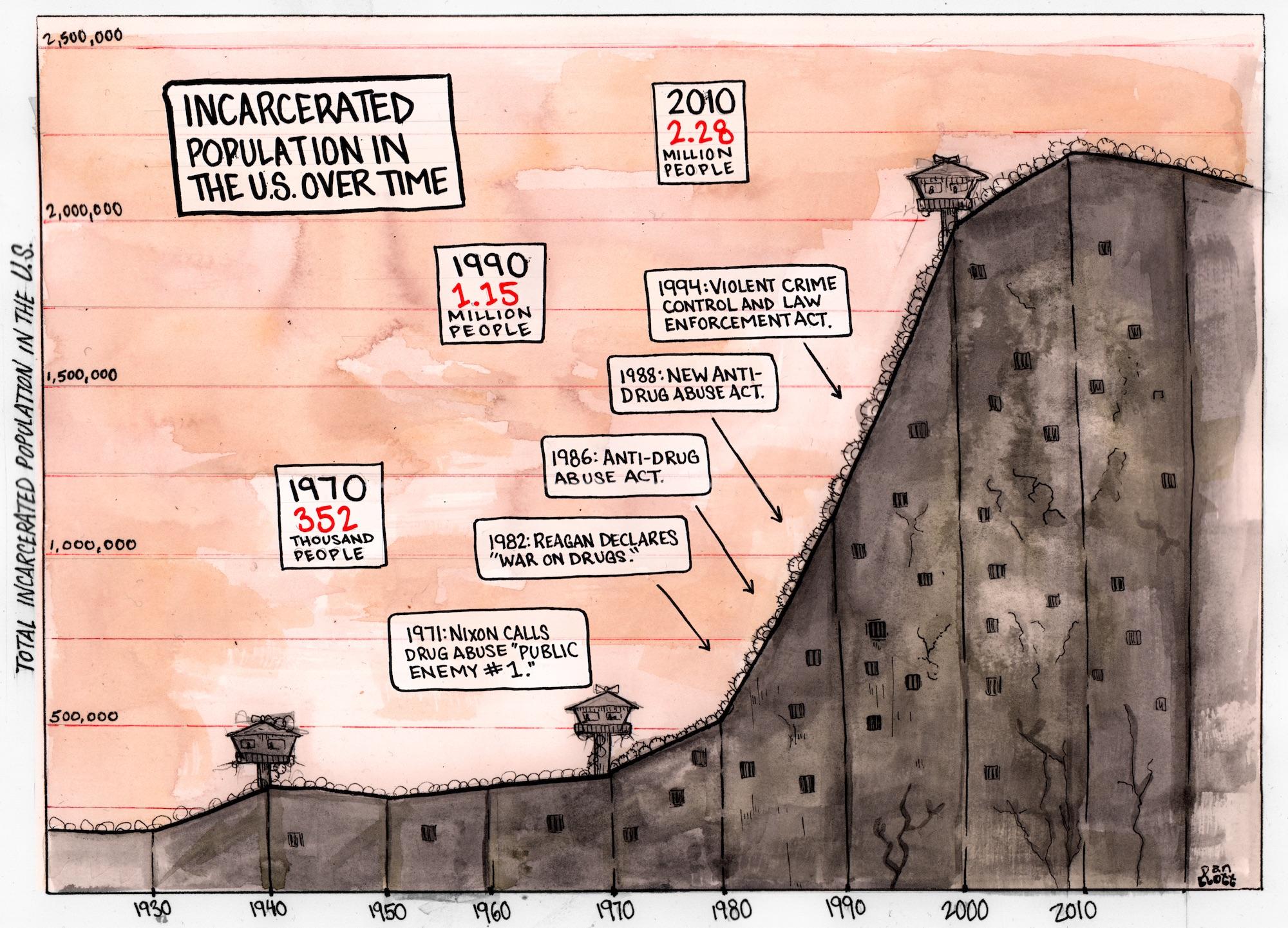 Mass incarceration timeline