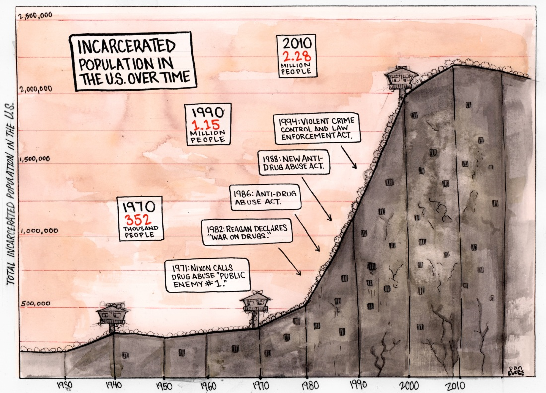 Mass incarceration timeline